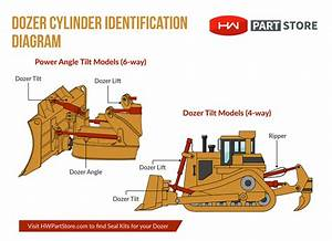 Identifying Hydraulic Cylinders On Your Dozer