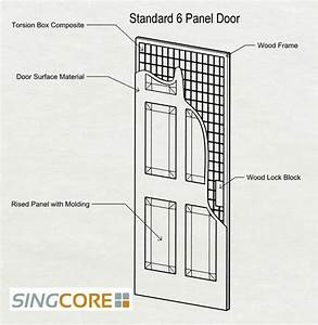 "Door Stile & Cope And Stick Doors """"sc"":1""st"":""A"