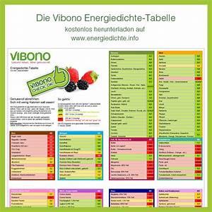 eiweißreiche lebensmittel liste pdf