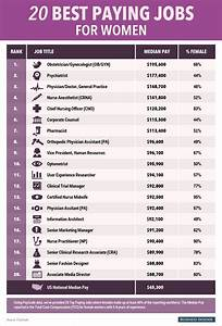 the 20 highest paying jobs for women check woman and With list of medical careers
