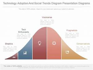 View Technology Adoption And Social Trends Diagram