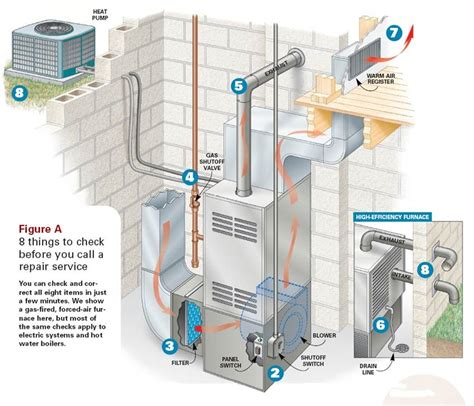 Home Air Conditioning Diagram by Furnace Diagrams For Free Handyman Home Furnace