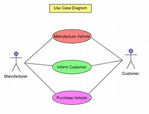 Use Case Diagram Customers Suppliers Manufacturers