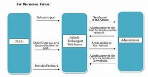 Diagrammatic Descriptions  U2014 Srs For Aakashtechsupport 1 0 1 Documentation