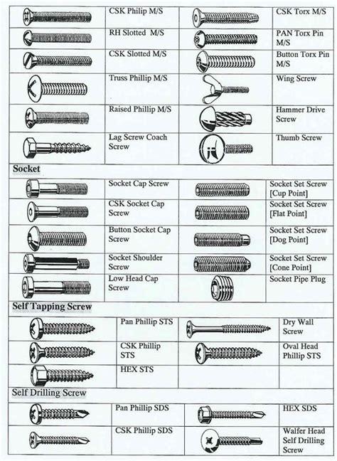 types  fasteners cap screwssocket set