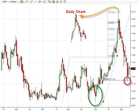 fibonacci extensions   penny stock chart rite aid corp