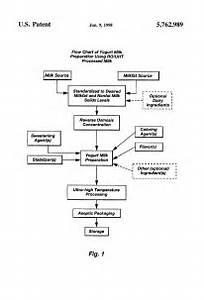 Flow Chart For Yogurt Production  U2013 Yoghurt Production Flow