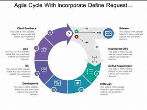Agile Cycle With Incorporate Define Request Development