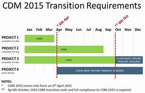 cdm health and safety file template - cdm regulations 2015 transition ending pp construction