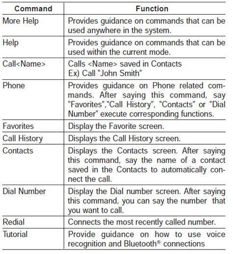 kia sorento voice command list voice recognition