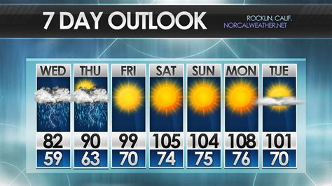 weather forecast template metgraphics weather graphics photoshop templates more forecast templates