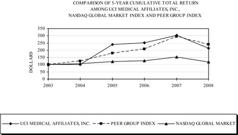 Uci Medical Affiliates Inc  Form 10k  February 2, 2010