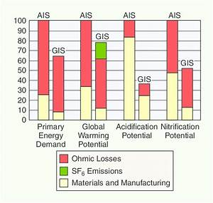 Environmental Impact Of Ais And Gis
