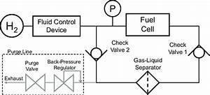 Schematic Diagram Of Pressure Swing Recirculation System