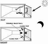 Definition Of Passive Solar Heating Images