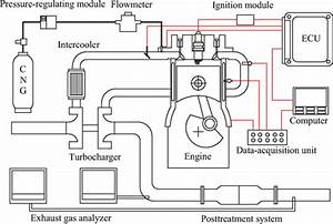 Emission Characteristics Of A Natural Gas Engine Operating In Lean