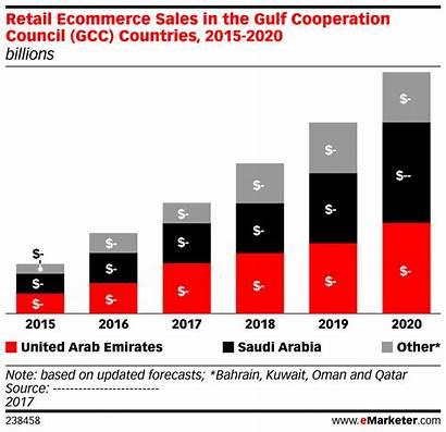 Sales Ecommerce Retail Gcc Emarketer