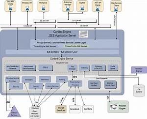 Filenet Blog  Filenet Content Engine Architecture