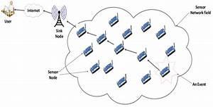 Typical Wireless Sensor Network