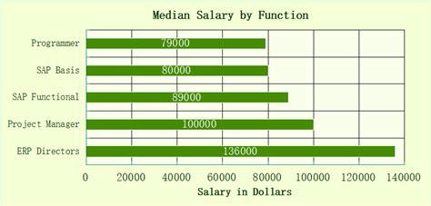 orion computech understand sap modules   minutes