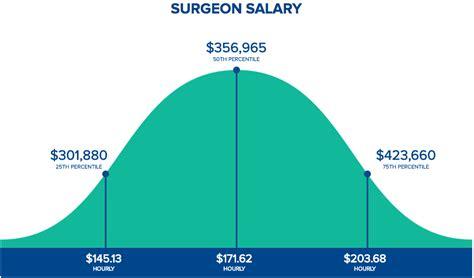 Orthopedic Surgeon Salary 2018