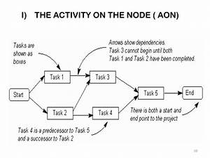 34 Aon Network Diagram Template