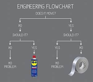 U0026 39 Engineering U0026 39  Flow Chart