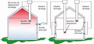 Ventilation Naturelle D Une Cave : la ventilation naturelle ii am lioration du tirage ~ Premium-room.com Idées de Décoration