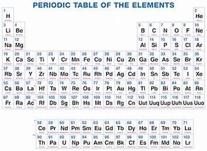 Periodic Table Element Names And Symbols List | Periodic ...