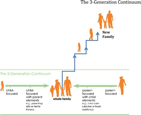 breaking  intergenerational cycle  disadvantage