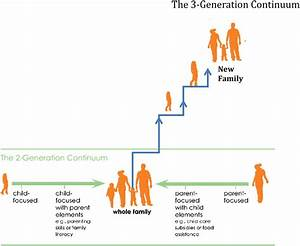Breaking The Intergenerational Cycle Of Disadvantage  The