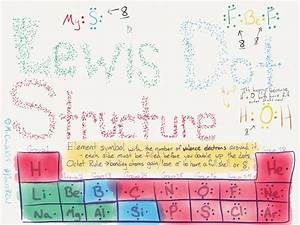 Science Sketchnote Lewis Dot Structure