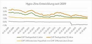 Aktuelle Hypothekenzinsen Entwicklung : hypothek 3 gr nde f r eine kurze laufzeit moneypark ag ~ Frokenaadalensverden.com Haus und Dekorationen
