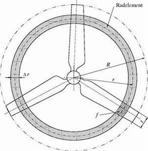 Auftriebsbeiwert Berechnen : die aerodynamischen verhaltnisse am rotorblatt ~ Themetempest.com Abrechnung
