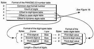PANOSE 2.0 White Paper