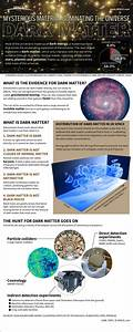 Dark, Mater, In, Space, Infographic