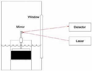 Diagram Showing Testing Setup For The Laser Alignment