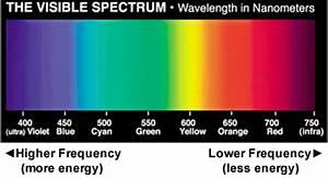 Nanometer Conversion Chart Csis 115a Color