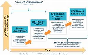 the importance of post erp implementation audits panorama With erp project documentation