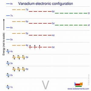 Webelements Periodic Table  U00bb Vanadium  U00bb Properties Of Free