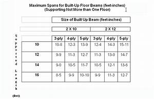 what size floor joist for 14 foot span thefloorsco With what size floor joist for a 12 foot span