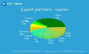 Gold Rate Growth Chart Economy Of Guinea