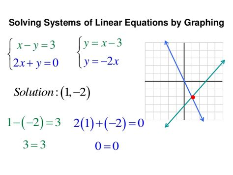 Solving Systems By Graphing And Substitution