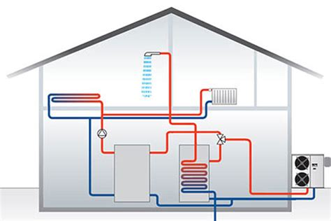 Heat Pumps Heating Electricians Air Conditioning