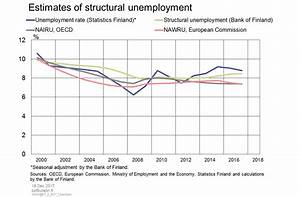 Estimates Of Structural Unemployment  U2013 Bank Of Finland