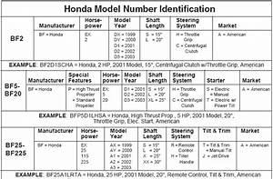 Honda Outboard Motor Model Identification Guide