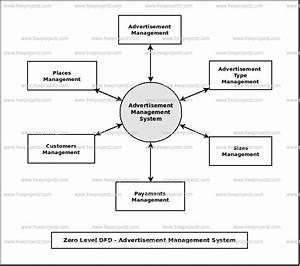 Advertisement Management System Dataflow Diagram  Dfd