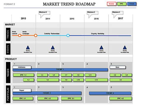 roadmap template market trend roadmap template plans events kpis