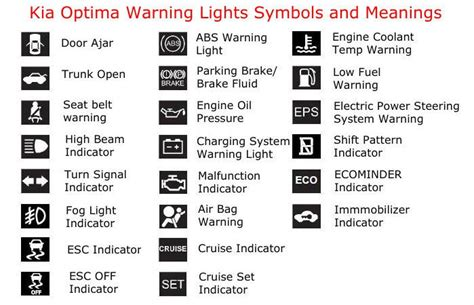 warning lights symbols  meanings driving theory test