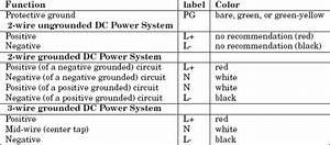 Electrics Ebook  U0026 Software  Standard Wiring Color Codes